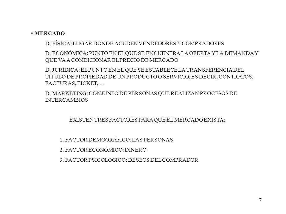 7 MERCADO D. FÍSICA: D. FÍSICA: LUGAR DONDE ACUDEN VENDEDORES Y COMPRADORES D. ECONÓMICA: D. ECONÓMICA: PUNTO EN EL QUE SE ENCUENTRA LA OFERTA Y LA DE