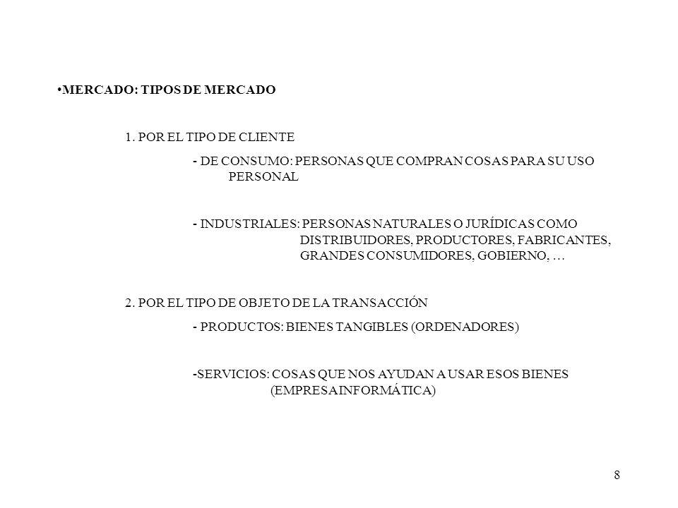 8 MERCADO: TIPOS DE MERCADO 1. POR EL TIPO DE CLIENTE - DE CONSUMO: PERSONAS QUE COMPRAN COSAS PARA SU USO PERSONAL - INDUSTRIALES: PERSONAS NATURALES