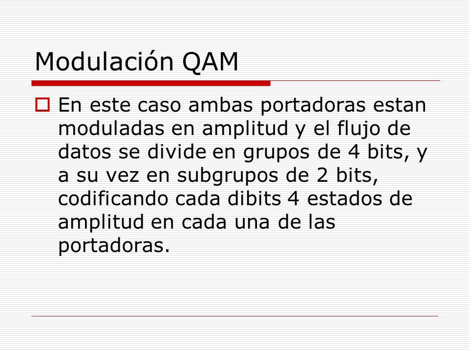 Modulación QAM En este caso ambas portadoras estan moduladas en amplitud y el flujo de datos se divide en grupos de 4 bits, y a su vez en subgrupos de