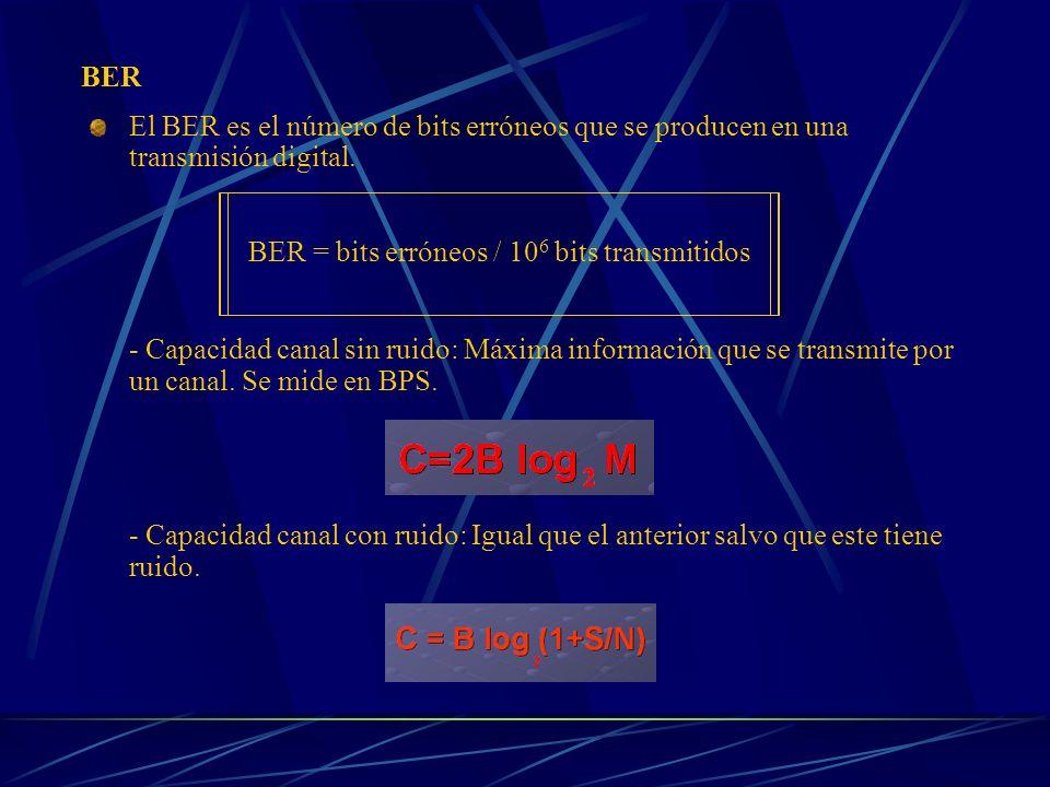 BER El BER es el número de bits erróneos que se producen en una transmisión digital. - Capacidad canal sin ruido: Máxima información que se transmite