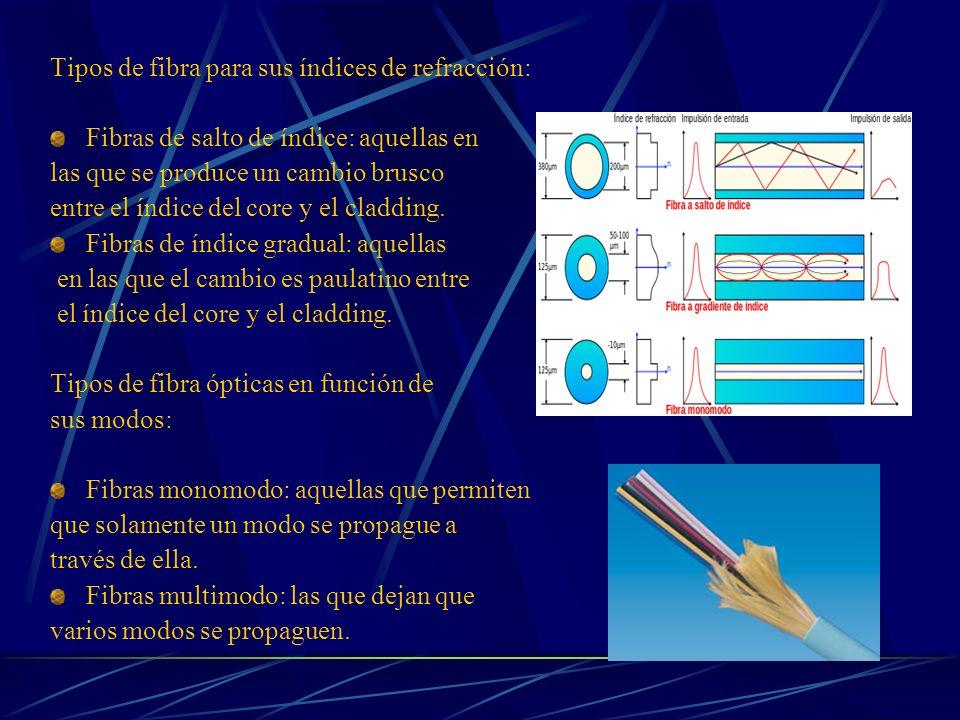 Tipos de fibra para sus índices de refracción: Fibras de salto de índice: aquellas en las que se produce un cambio brusco entre el índice del core y e