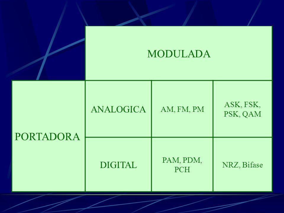 MODULADA PORTADORA ANALOGICA AM, FM, PM ASK, FSK, PSK, QAM DIGITAL PAM, PDM, PCH NRZ, Bifase