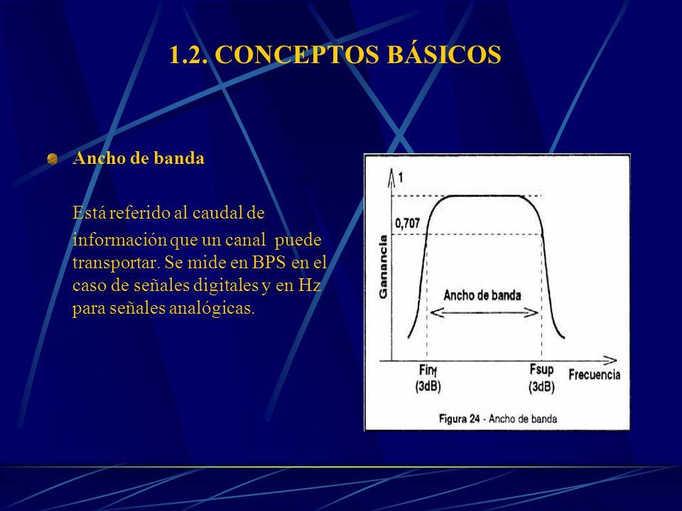 1.2. CONCEPTOS BÁSICOS Ancho de banda Está referido al caudal de información que un canal puede transportar. Se mide en BPS en el caso de señales digi