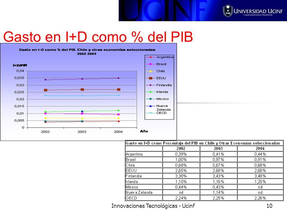 Innovaciones Tecnológicas - Ucinf10 Gasto en I+D como % del PIB