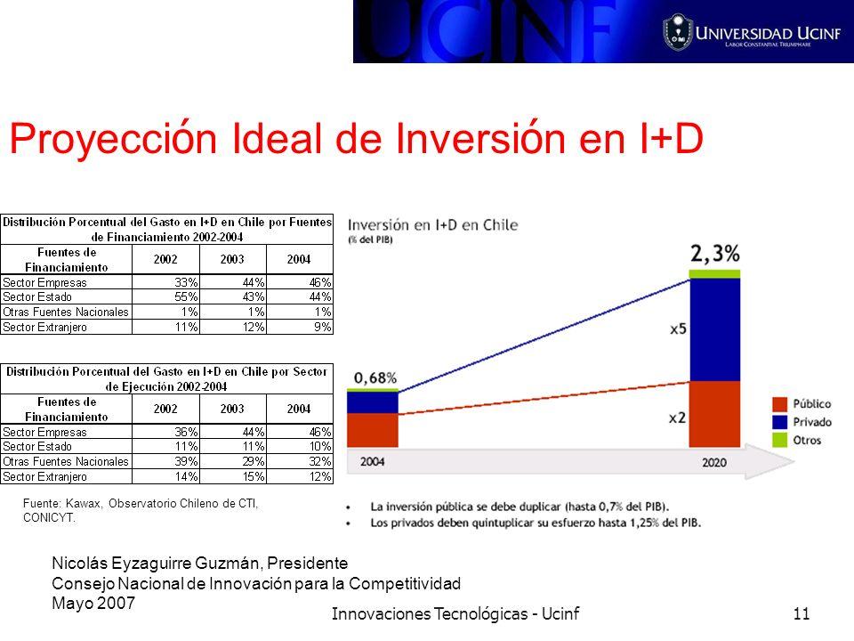 Innovaciones Tecnológicas - Ucinf11 Proyecci ó n Ideal de Inversi ó n en I+D Nicolás Eyzaguirre Guzmán, Presidente Consejo Nacional de Innovación para