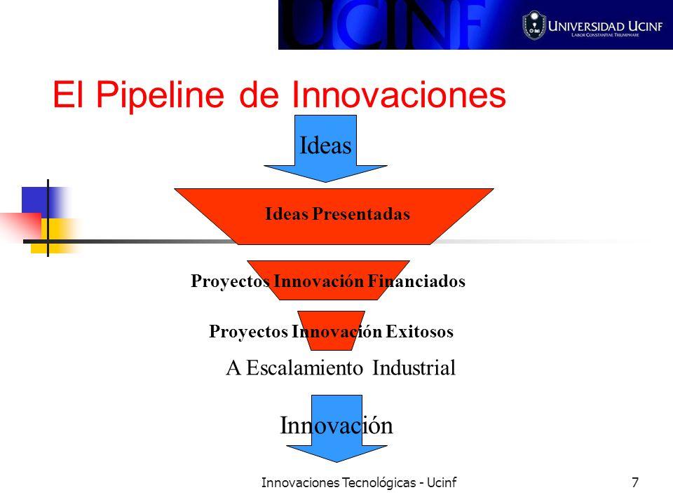 Innovaciones Tecnológicas - Ucinf7 El Pipeline de Innovaciones Ideas Ideas Presentadas Proyectos Innovación Financiados Proyectos Innovación Exitosos