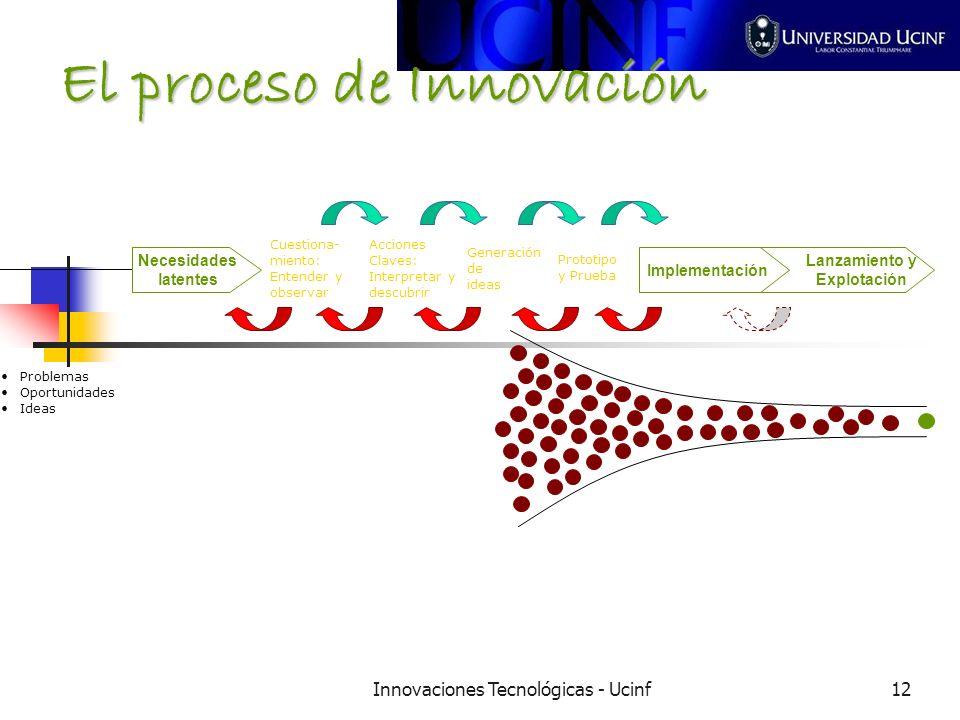 Innovaciones Tecnológicas - Ucinf12 El proceso de Innovación Necesidades latentes Cuestiona- miento: Entender y observar Acciones Claves: Interpretar y descubrir Generación de ideas Prototipo y Prueba Implementación Lanzamiento y Explotación Problemas Oportunidades Ideas