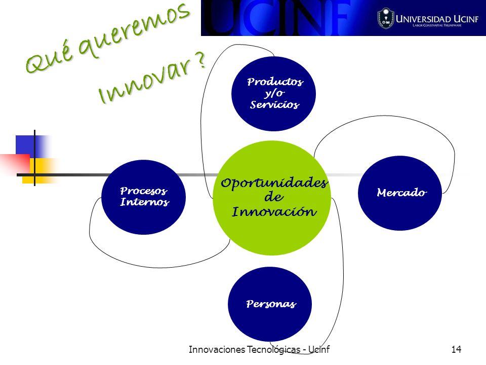 Innovaciones Tecnológicas - Ucinf14 Productos y/o Servicios Oportunidades de Innovación Procesos Internos Mercado Personas Qué queremos Innovar ?