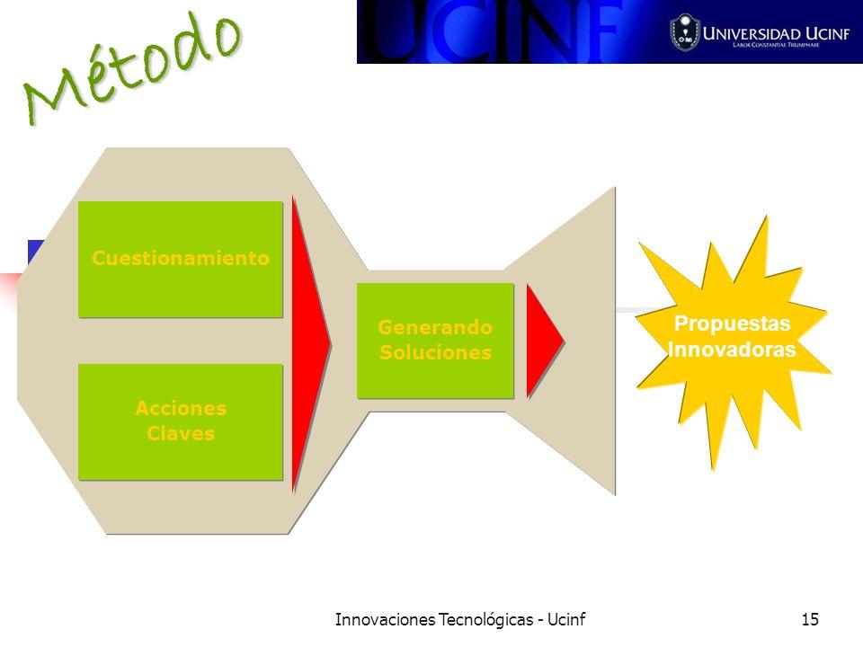 Innovaciones Tecnológicas - Ucinf15 Método Cuestionamiento Acciones Claves Acciones Claves Generando Soluciones Generando Soluciones Propuestas Innovadoras