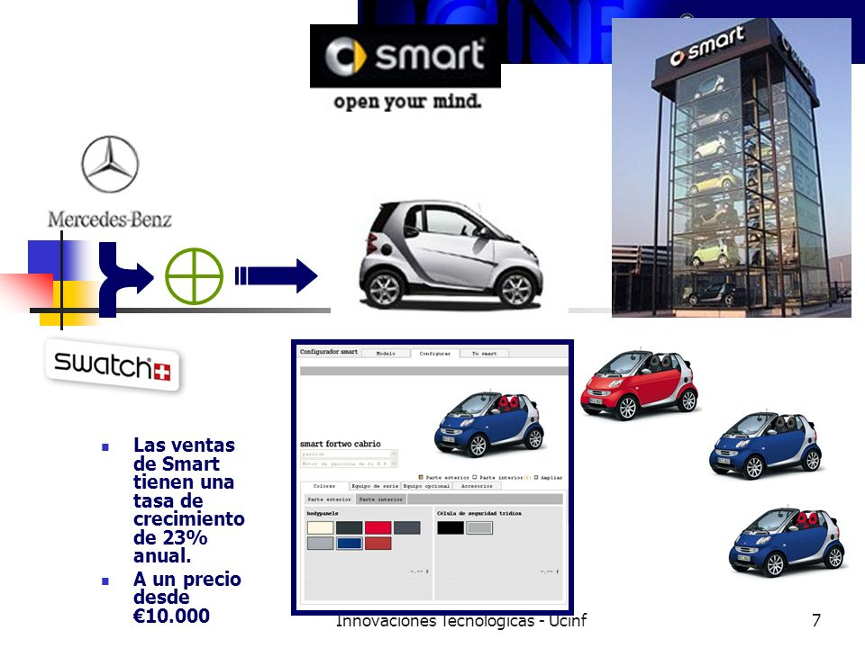 Innovaciones Tecnológicas - Ucinf7 Las ventas de Smart tienen una tasa de crecimiento de 23% anual.