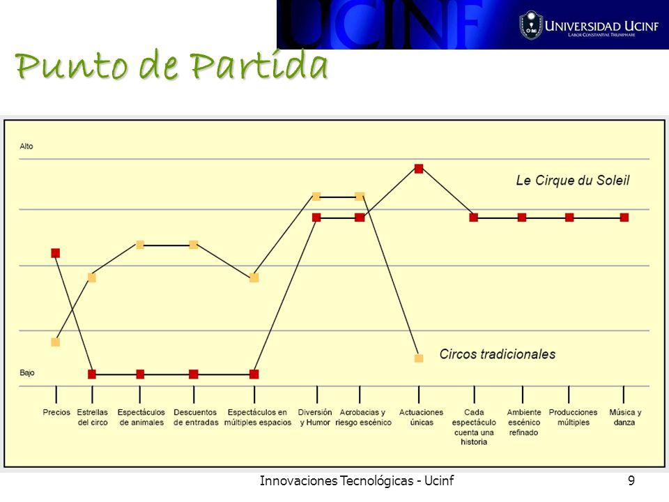Innovaciones Tecnológicas - Ucinf9 Punto de Partida