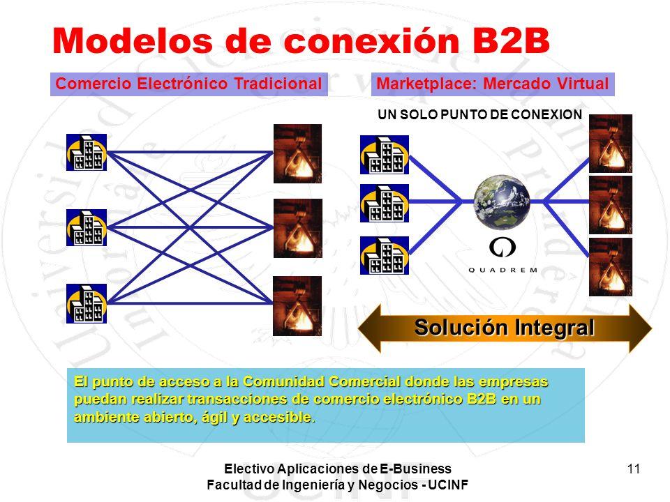 Electivo Aplicaciones de E-Business Facultad de Ingeniería y Negocios - UCINF 11 UN SOLO PUNTO DE CONEXION Comercio Electrónico Tradicional Solución I