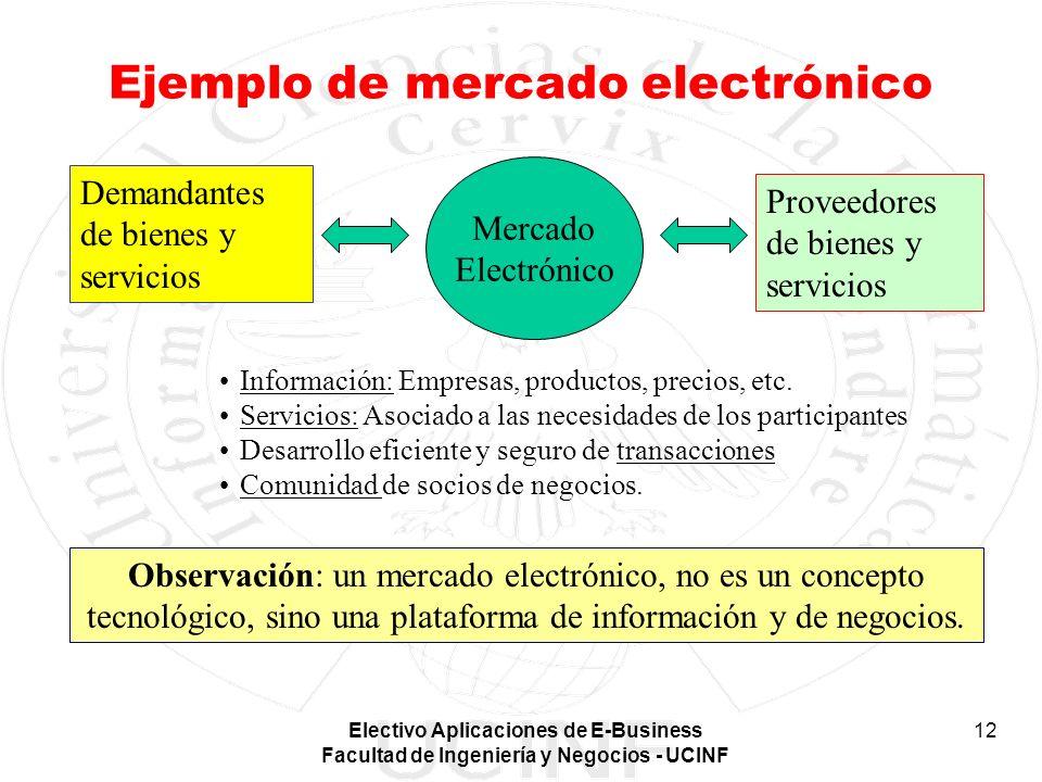 Electivo Aplicaciones de E-Business Facultad de Ingeniería y Negocios - UCINF 12 Ejemplo de mercado electrónico Mercado Electrónico Demandantes de bie