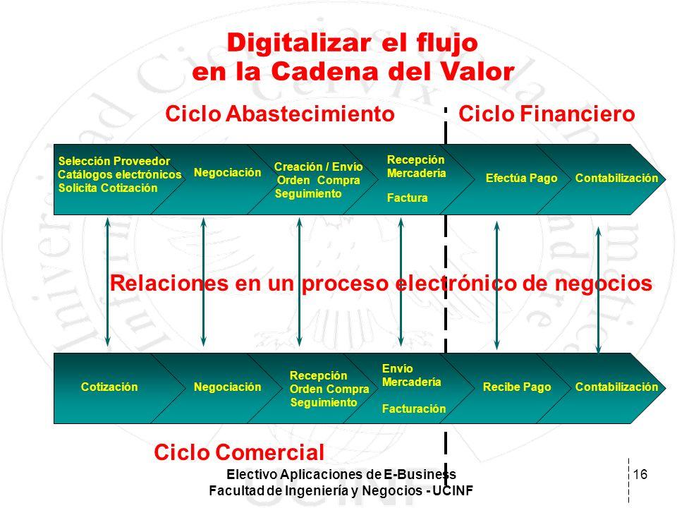 Electivo Aplicaciones de E-Business Facultad de Ingeniería y Negocios - UCINF 16 Digitalizar el flujo en la Cadena del Valor Ciclo AbastecimientoCiclo