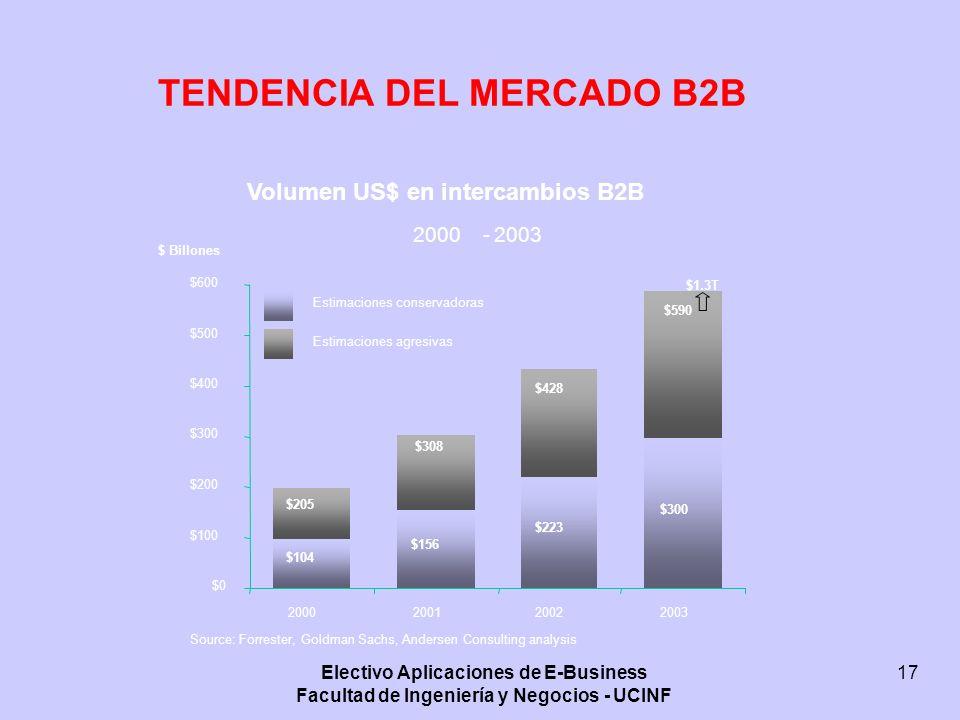 Electivo Aplicaciones de E-Business Facultad de Ingeniería y Negocios - UCINF 17 TENDENCIA DEL MERCADO B2B Volumen US$ en intercambios B2B 2000-2003 S