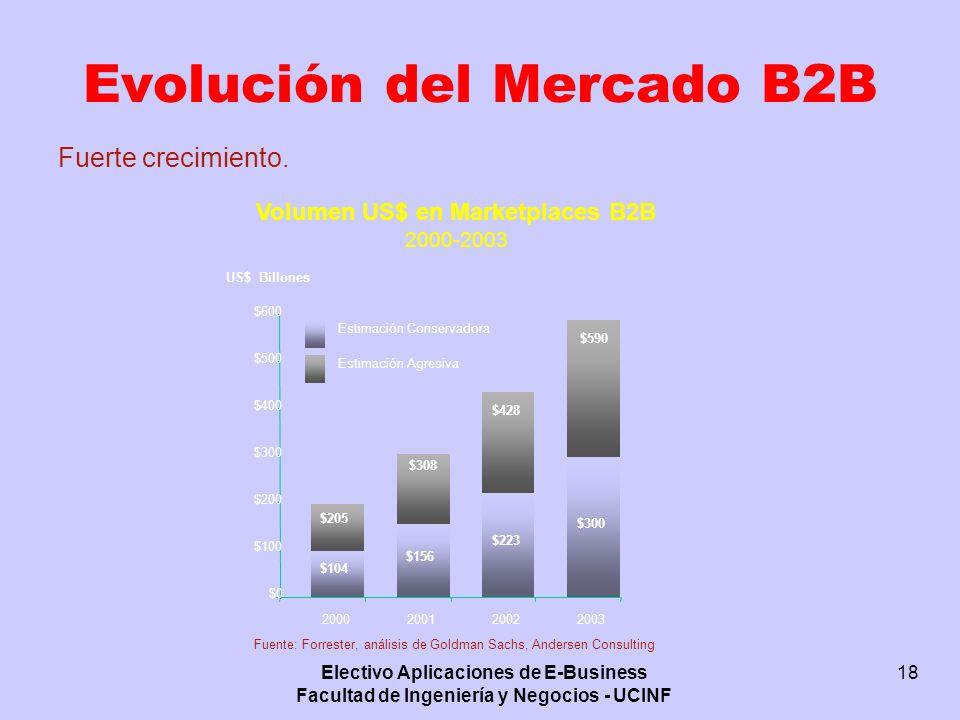 Electivo Aplicaciones de E-Business Facultad de Ingeniería y Negocios - UCINF 18 Volumen US$ en Marketplaces B2B 2000-2003 Fuente: Forrester, análisis