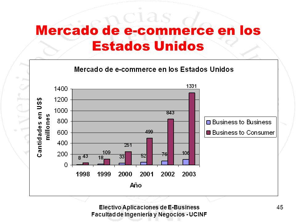 Electivo Aplicaciones de E-Business Facultad de Ingeniería y Negocios - UCINF 45 Mercado de e-commerce en los Estados Unidos