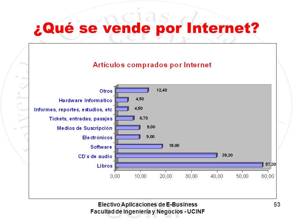 Electivo Aplicaciones de E-Business Facultad de Ingeniería y Negocios - UCINF 53 ¿Qué se vende por Internet?