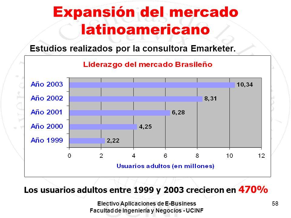 Electivo Aplicaciones de E-Business Facultad de Ingeniería y Negocios - UCINF 58 Expansión del mercado latinoamericano Estudios realizados por la cons