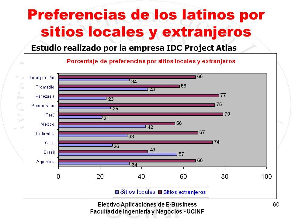 Electivo Aplicaciones de E-Business Facultad de Ingeniería y Negocios - UCINF 60 Preferencias de los latinos por sitios locales y extranjeros Estudio