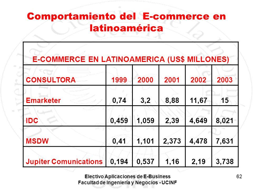 Electivo Aplicaciones de E-Business Facultad de Ingeniería y Negocios - UCINF 62 Comportamiento del E-commerce en latinoamérica E-COMMERCE EN LATINOAM