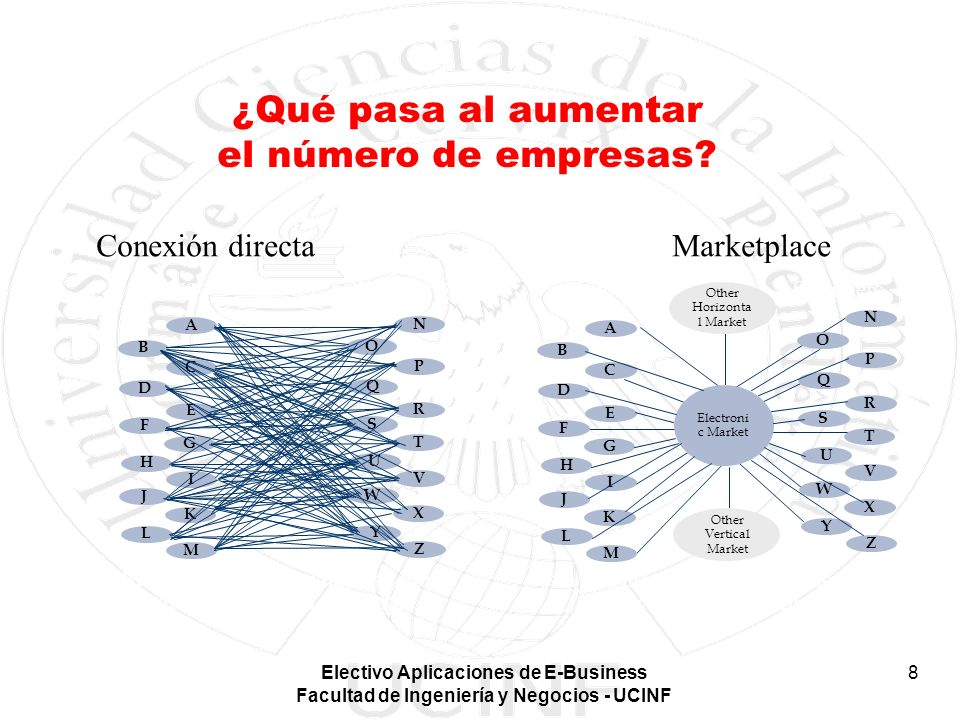 Electivo Aplicaciones de E-Business Facultad de Ingeniería y Negocios - UCINF 8 ¿Qué pasa al aumentar el número de empresas? A B C D E Buyers In this