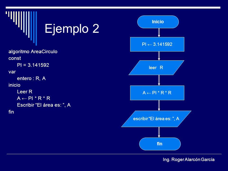 Ing. Roger Alarcón García Ejemplo 2 algoritmo AreaCirculo const PI = 3.141592 var entero : R, A inicio Leer R A PI * R * R Escribir El área es:, A fin