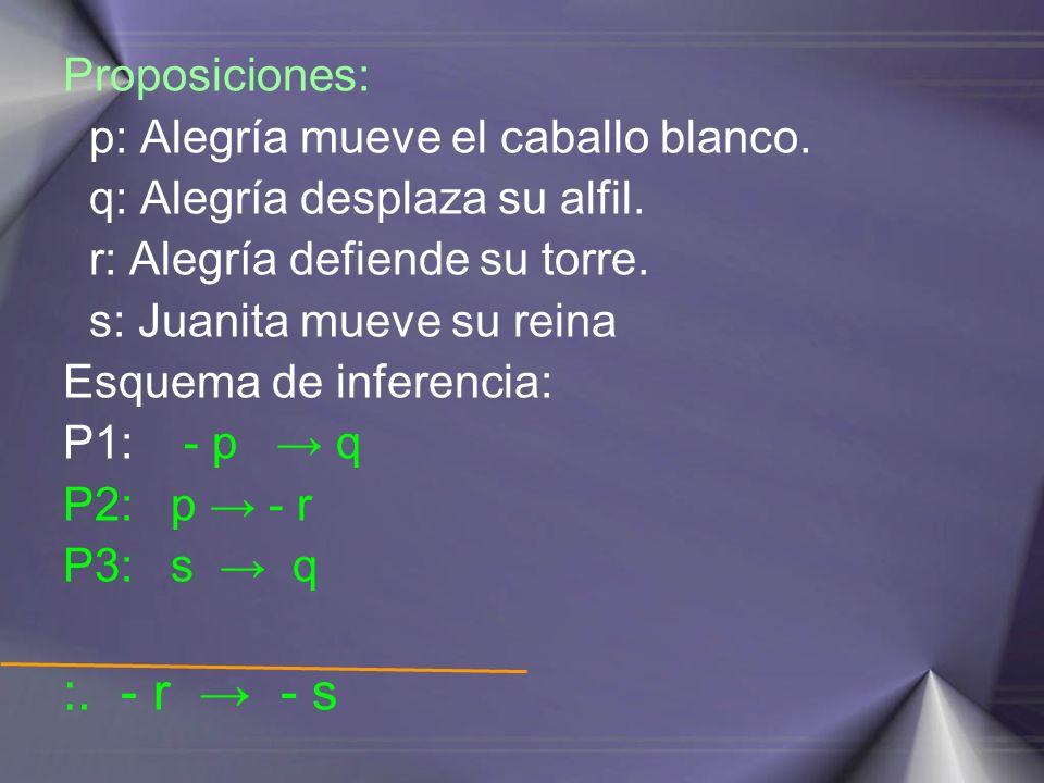 FÓRMULAS CLÁSICAS DEL ARGUMENTO Modus ponens: (p q) ۸ p :.
