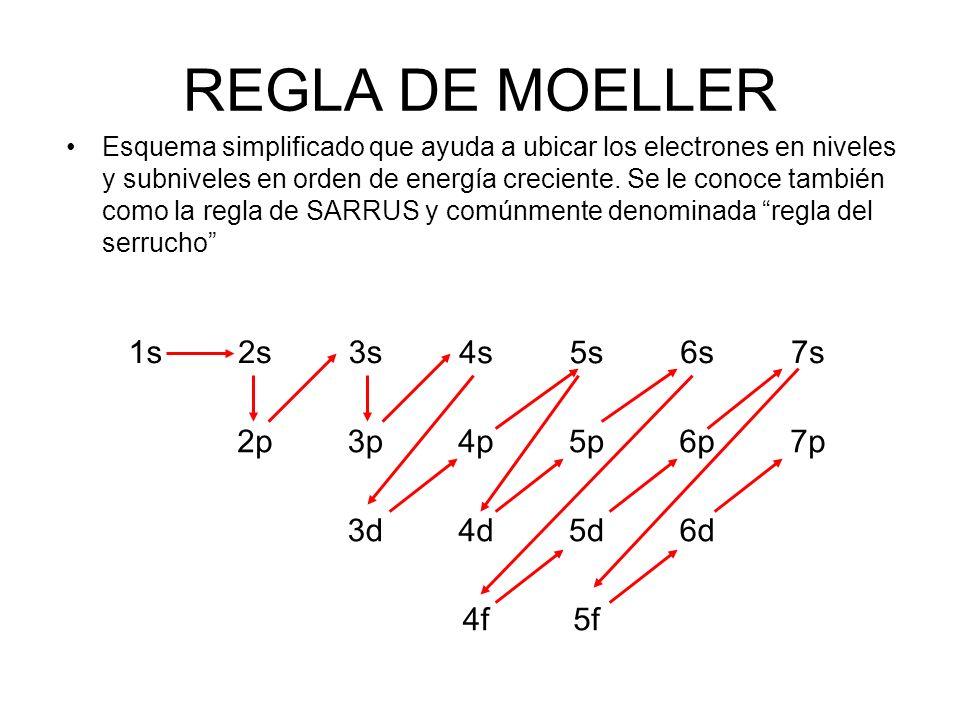 NIVELSUB-NIVELORBITALES 11S0 22S0 2P-1,0,+1 33S0 3P-1,0,+1 3d-2,-1,0,+1,+2 44S0 4P-1,0,+1 4d-2,-1,0,+1,+2 4f-3,-2,-1,0,+1,+2,+3