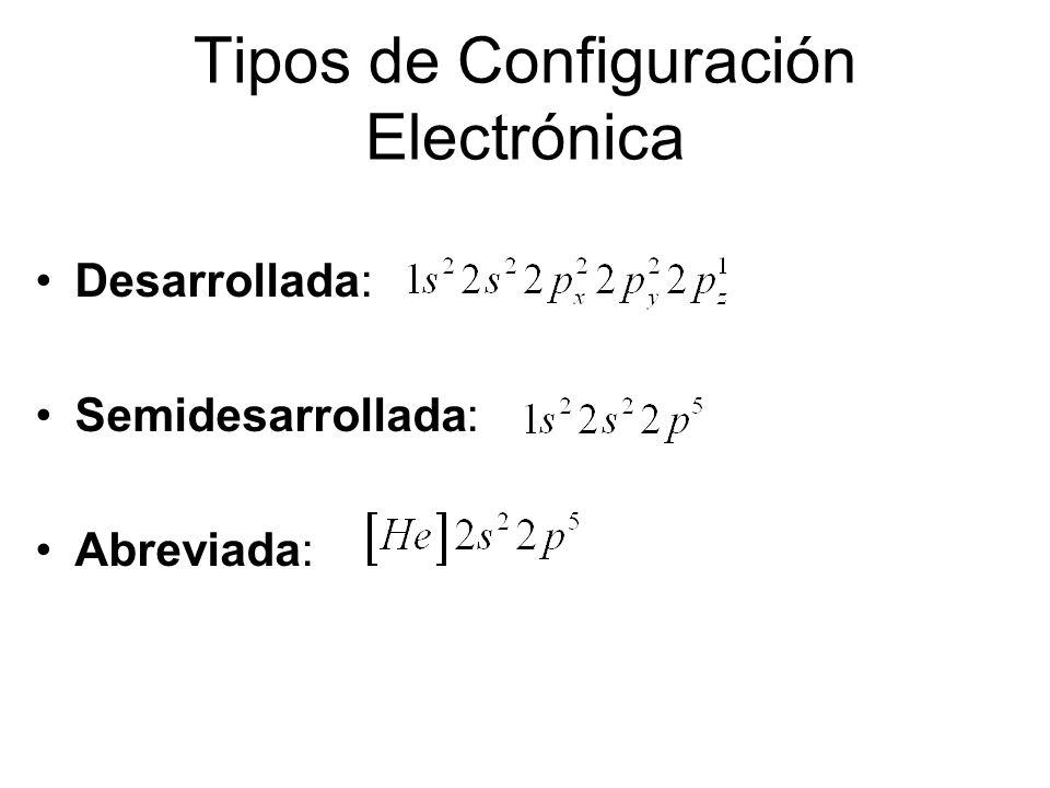 REGLA DE MOELLER Esquema simplificado que ayuda a ubicar los electrones en niveles y subniveles en orden de energía creciente. Se le conoce también co