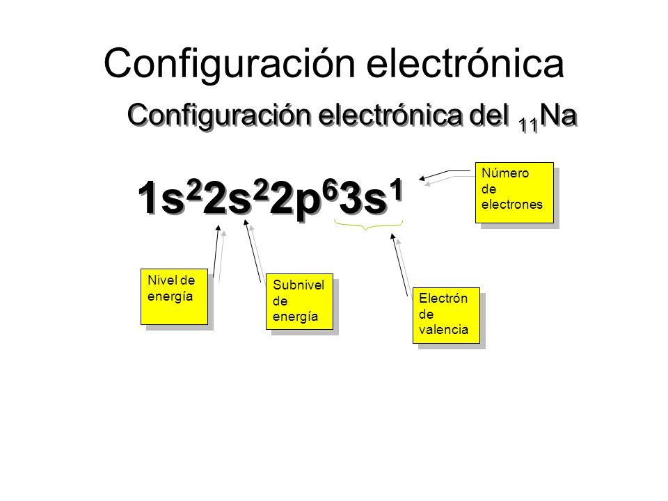 Tipos de Configuración Electrónica Desarrollada: Semidesarrollada: Abreviada: