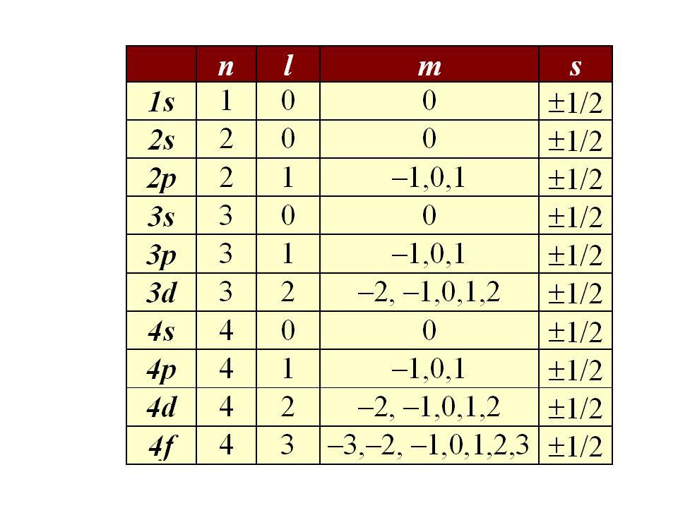Números cuánticos Las soluciones de la ecuación de onda depende de cuatro parámetros, n, l, m l y s. nNúmero cuántico principal (n = 1, 2, 3, …) lNúme
