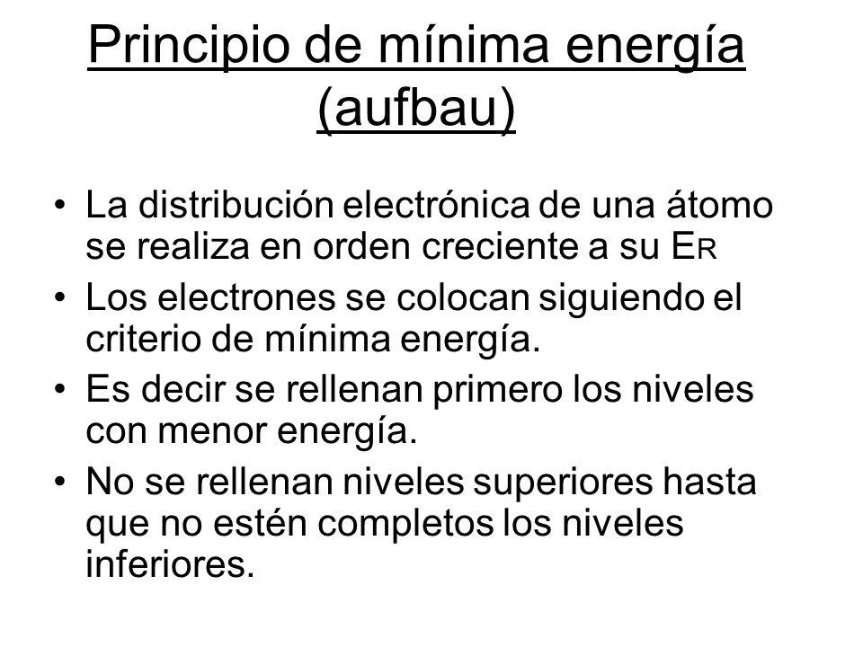 Configuración electrónica de los átomos La distribución de los electrones de un átomo en orbitales recibe el nombre de configuración electrónica. Cuan