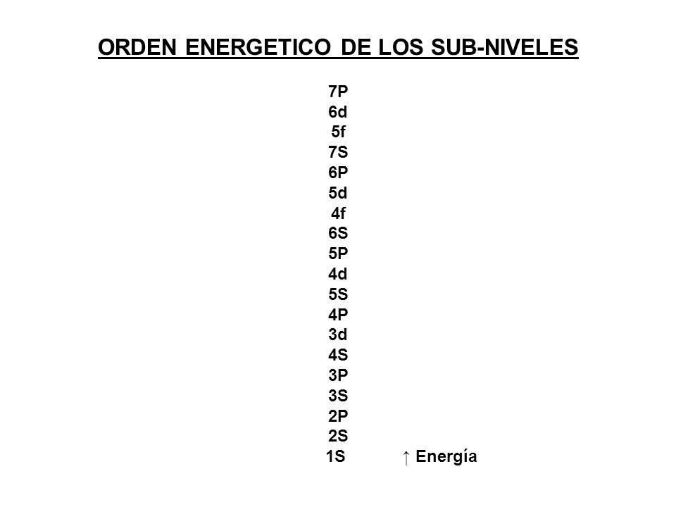 Principio de mínima energía (aufbau) La distribución electrónica de una átomo se realiza en orden creciente a su E R Los electrones se colocan siguien