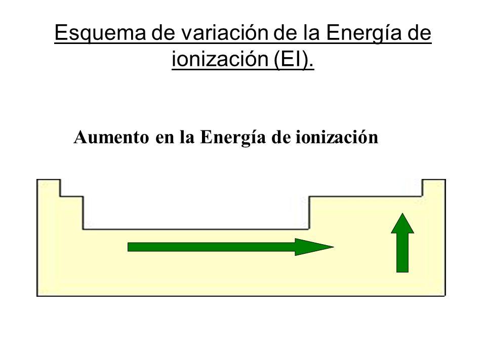 Esquema de variación de la Energía de ionización (EI). Aumento en la Energía de ionización