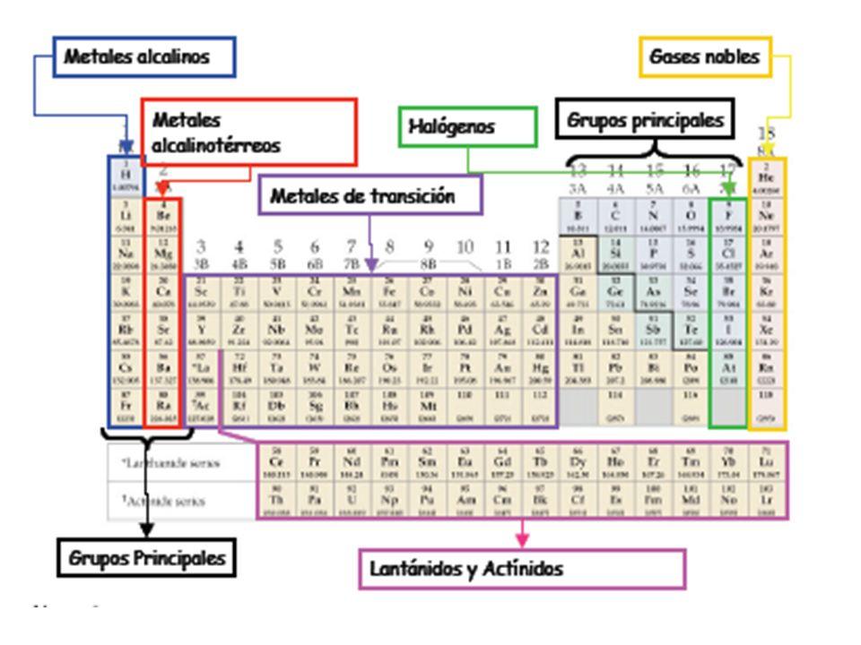 . Tabla periódica de los elementos, muestra la división entre metales, no-metales y metaloides.