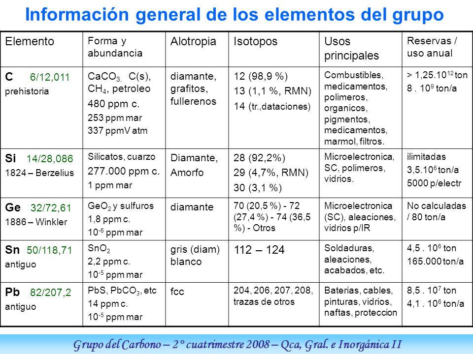 Grupo del Carbono – 2° cuatrimestre 2008 – Qca, Gral. e Inorgánica II Información general de los elementos del grupo Elemento Forma y abundancia Alotr