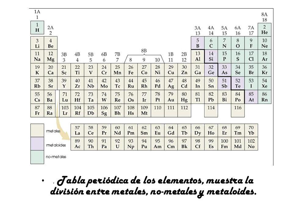 Situación de no metales en tabla periódica Los no metales son más electronegativos que los metales.