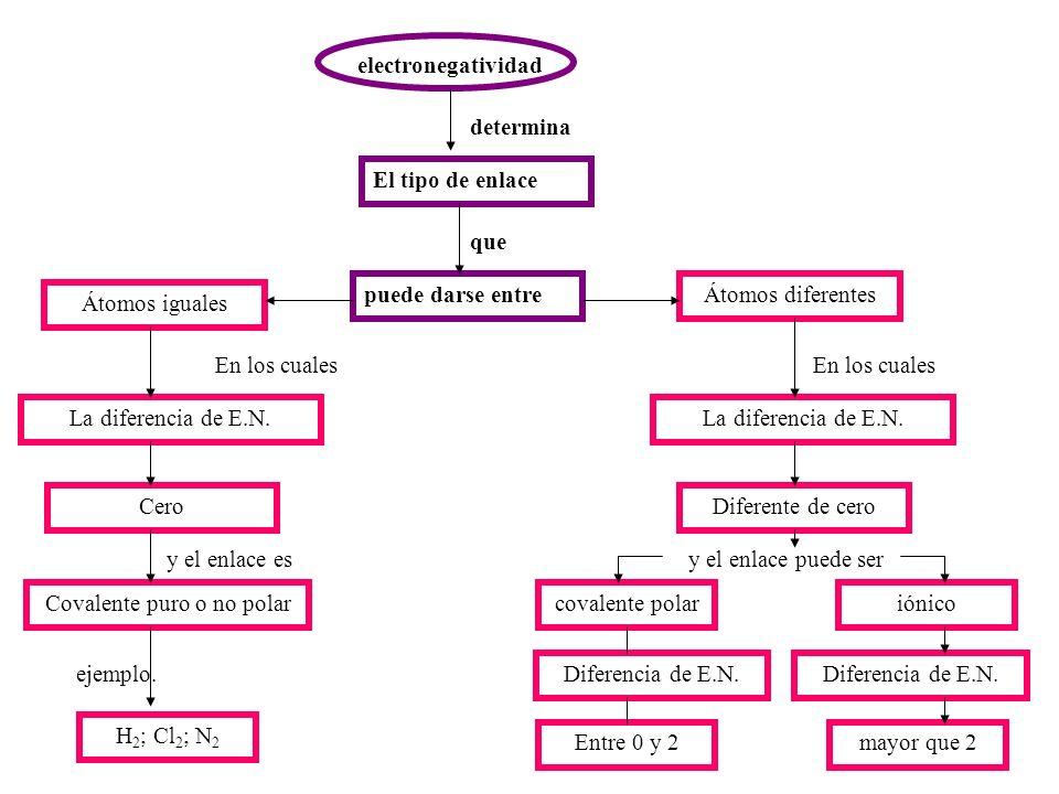 electronegatividad determina puede darse entreÁtomos diferentes En los cuales La diferencia de E.N. iónico Diferente de cero covalente polar y el enla