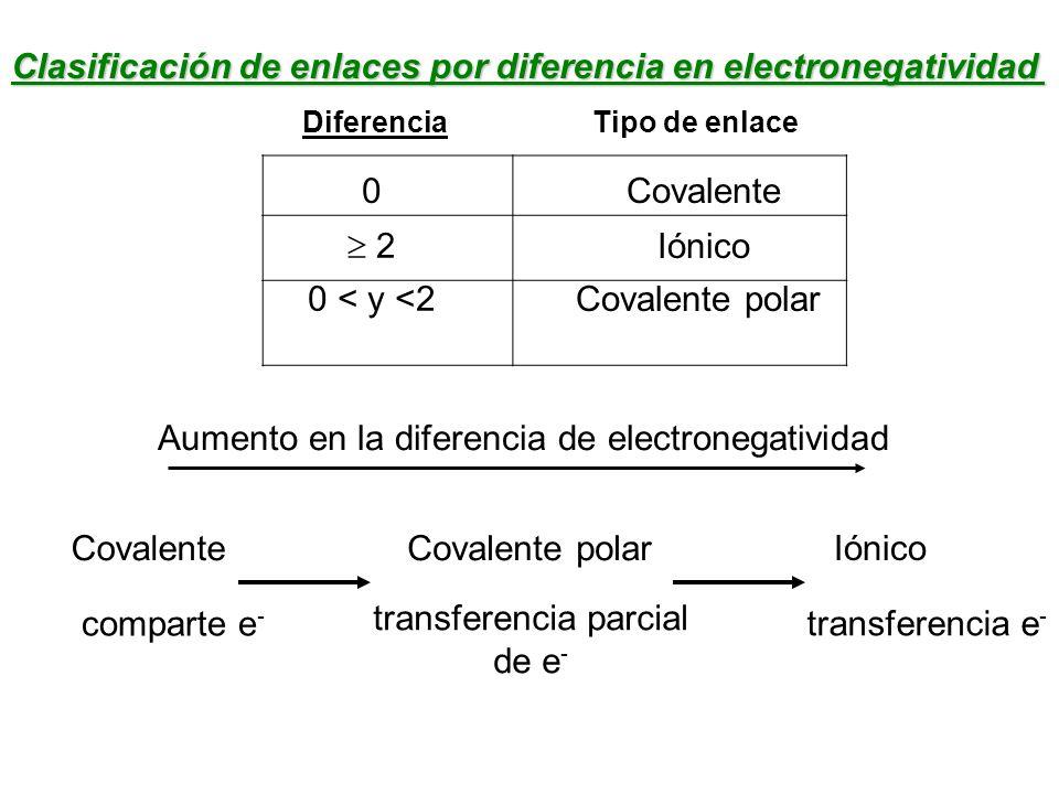 Covalente comparte e - Covalente polar transferencia parcial de e - Iónico transferencia e - Aumento en la diferencia de electronegatividad Clasificac