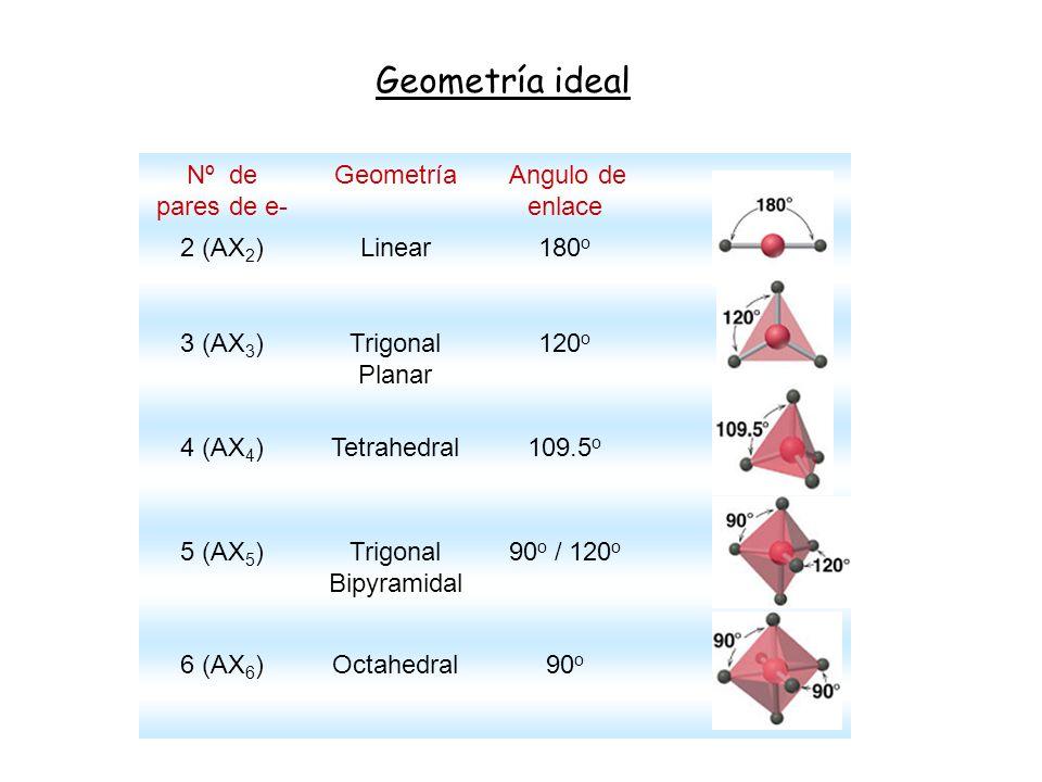 Nº de pares de e- Geometría Angulo de enlace 2 (AX 2 )Linear180 o 3 (AX 3 )Trigonal Planar 120 o 4 (AX 4 )Tetrahedral109.5 o 5 (AX 5 )Trigonal Bipyram