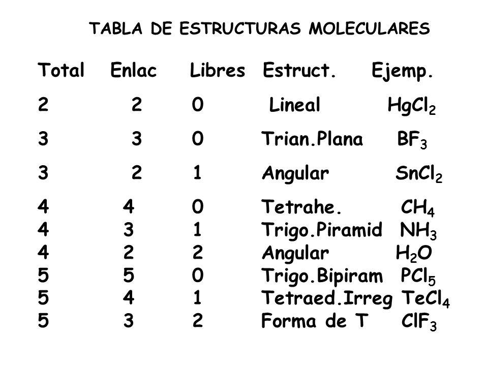 TABLA DE ESTRUCTURAS MOLECULARES Total Enlac Libres Estruct. Ejemp. 2 2 0 Lineal HgCl 2 3 3 0 Trian.Plana BF 3 3 2 1 Angular SnCl 2 4 4 0 Tetrahe. CH