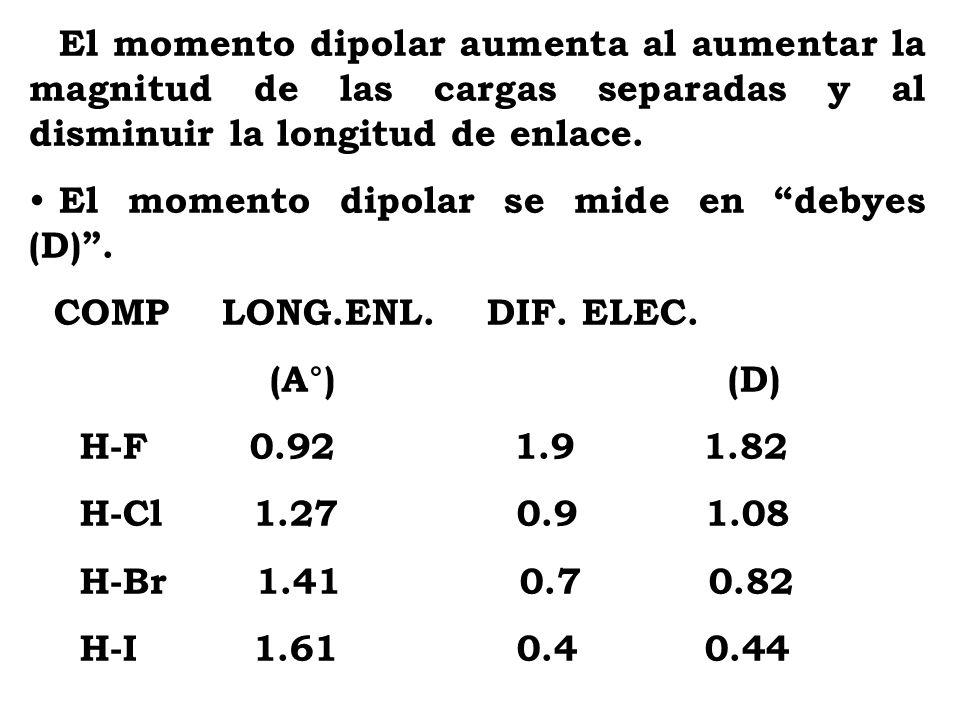 El momento dipolar aumenta al aumentar la magnitud de las cargas separadas y al disminuir la longitud de enlace. El momento dipolar se mide en debyes