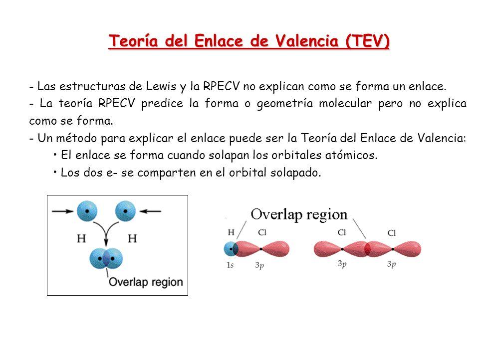 - Las estructuras de Lewis y la RPECV no explican como se forma un enlace. - La teoría RPECV predice la forma o geometría molecular pero no explica co