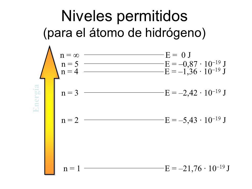 Postulados del modelo de Bohr. Los electrones sólo pueden girar alrededor del núcleo en ciertas órbitas permitidas en las que se cumple que: m x v x r