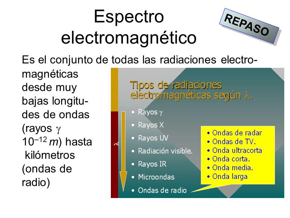Espectro electromagnético Es el conjunto de todas las radiaciones electro- magnéticas desde muy bajas longitu- des de ondas (rayos 10 –12 m) hasta kilómetros (ondas de radio) REPASO