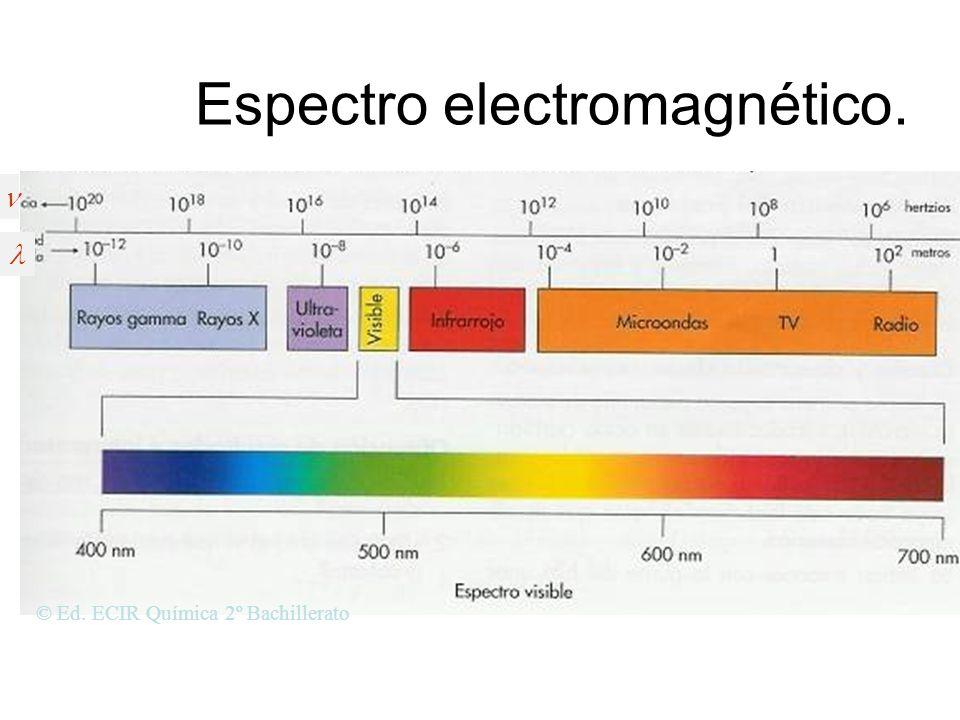 Espectro electromagnético Es el conjunto de todas las radiaciones electro- magnéticas desde muy bajas longitu- des de ondas (rayos 10 –12 m) hasta kil