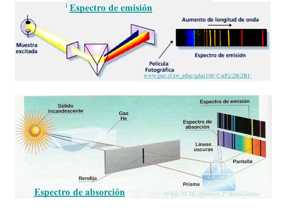 Espectros atómicos Se llama espectro atómico de un elemento químico al resultado de descomponer una radiación electromagnética compleja en todas las r