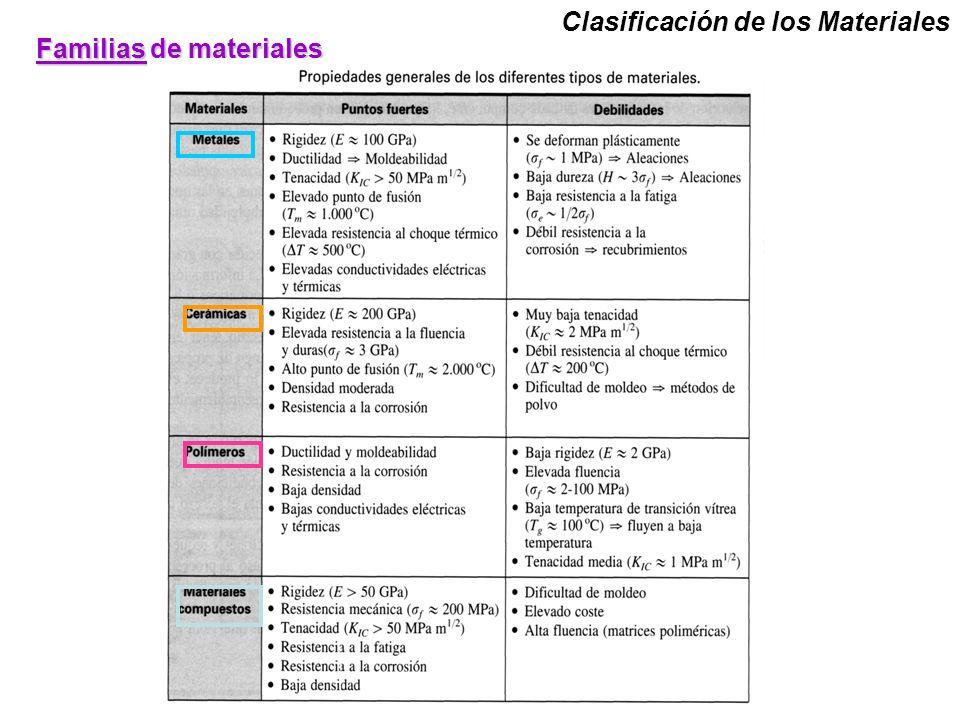 Clasificación de los Materiales Familias de materiales