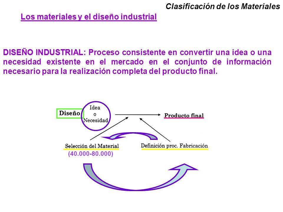 Clasificación de los Materiales DISEÑO INDUSTRIAL DISEÑO INDUSTRIAL: Proceso consistente en convertir una idea o una necesidad existente en el mercado